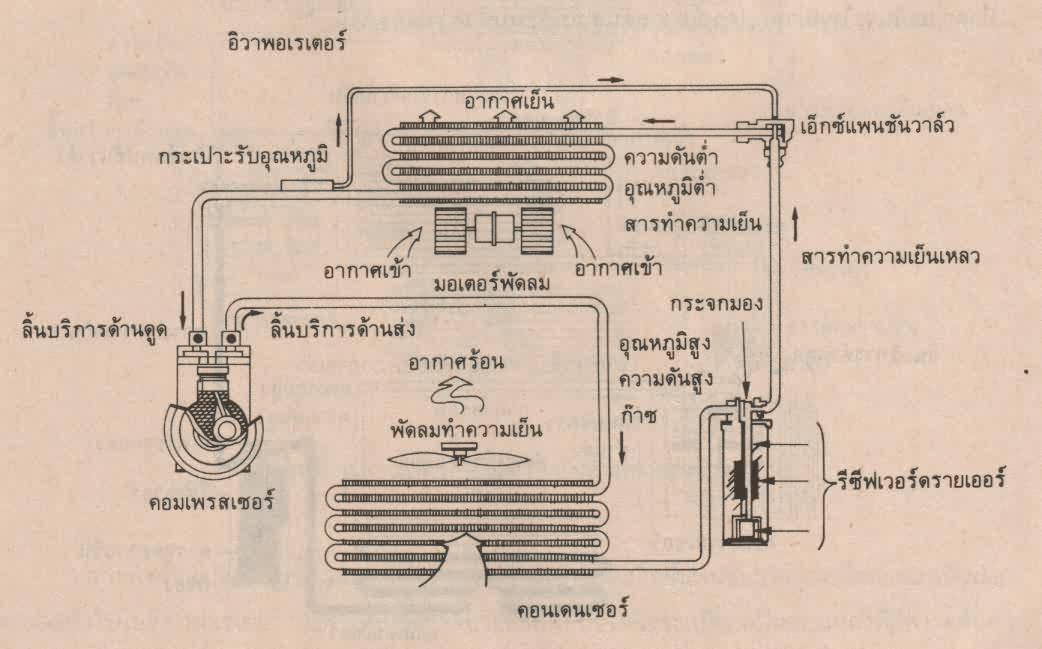 Image result for เอ็กซ์แพนชั่นวาล์ว