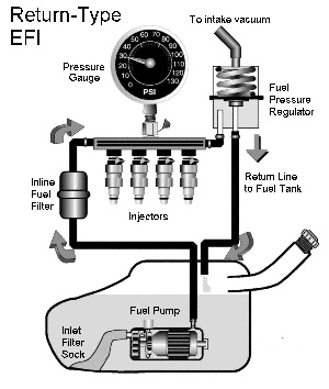 Fuel Filter 1988 Toyota Pick Up additionally Wiring Diagram For 93 Jeep Wrangler additionally 98 Mustang Fuel Pump Diagram as well Toyota Highlander Fuel Pump Relay Location furthermore 1998 4runner Brake Line Diagram. on 1993 toyota 4runner wiring diagram
