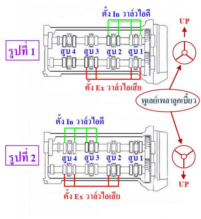 Diagram การตั้งวาล์ว